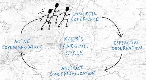 le metafore legate ad un team building orienteering