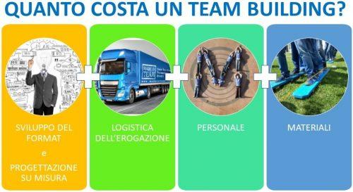 Come si compone il costo di un team building