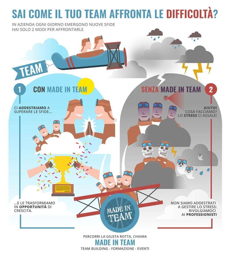 La differenza fra un team che si allena con le attività di team building aziendale rispetto ad un team non allenato nell'affrontare una difficoltà